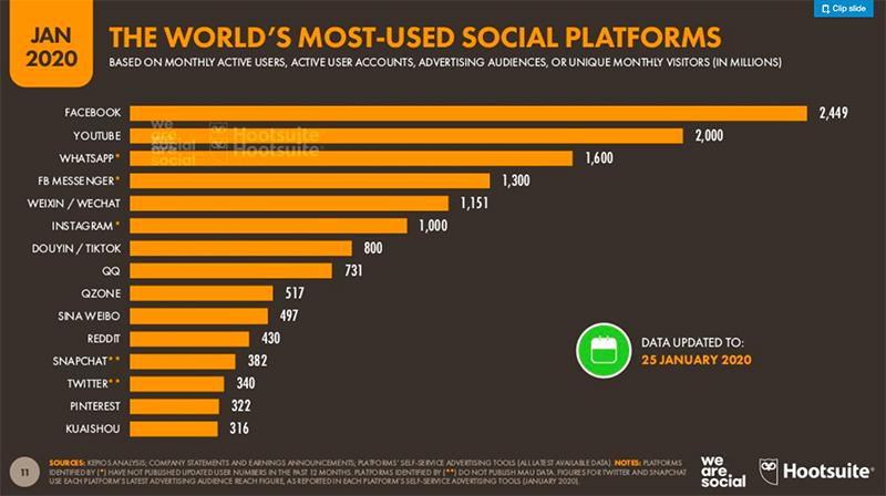 Social Media na świecie