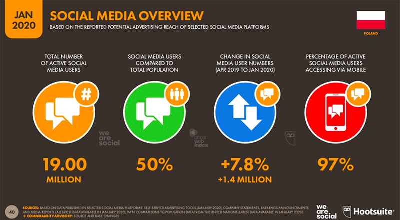 Rynek social media